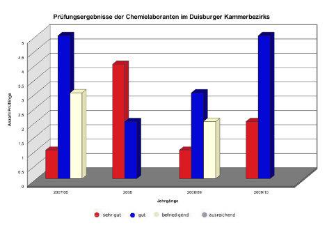 Voraussetzungen Chemielaborant